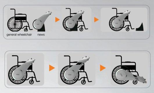 Электропривод для инвалидных колясок